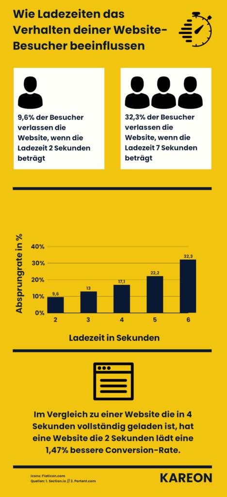 Infografik Besucherverhalten bei langsamen Ladezeiten