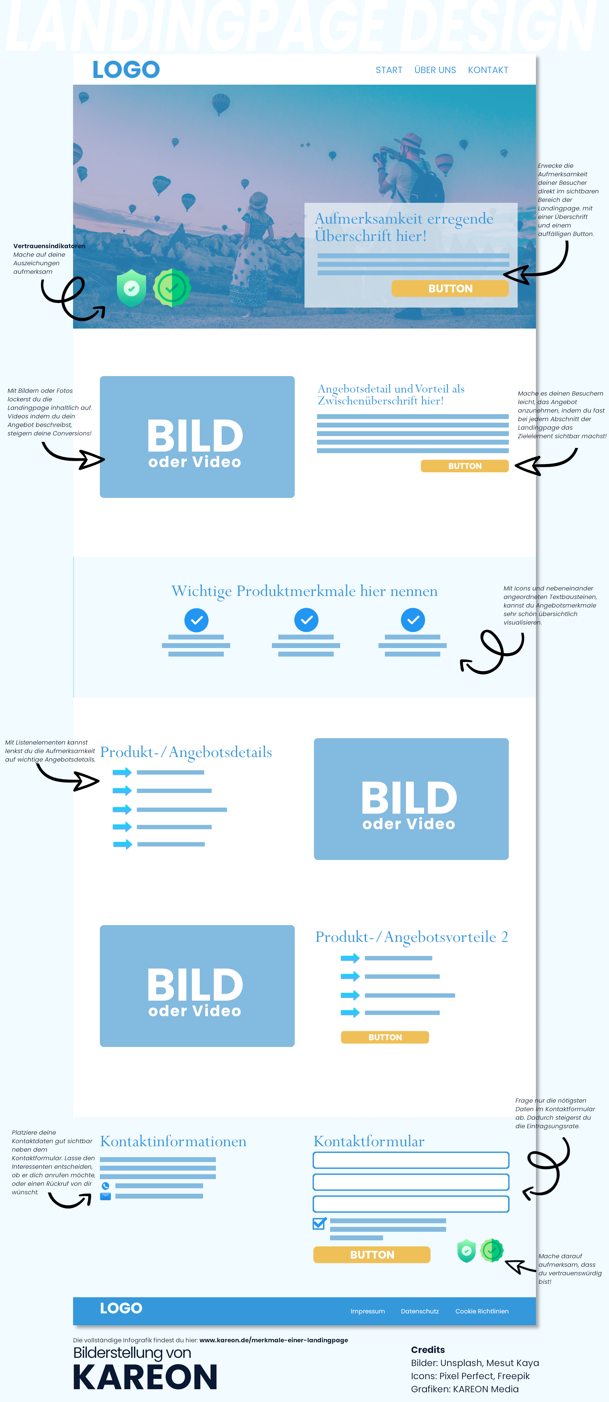 Merkmale einer Landingpage